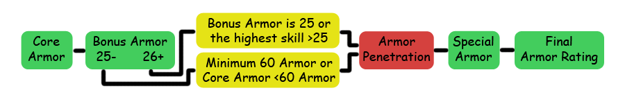 Armor Calculation Flow Chart.png