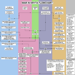 war in kryta flow chart click to enlarge - Wiki Flowchart