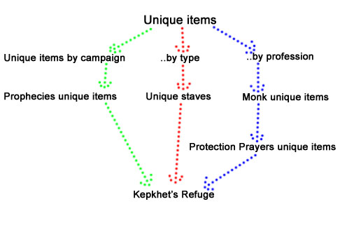 GWWProject Unique items draft categorization example.jpg